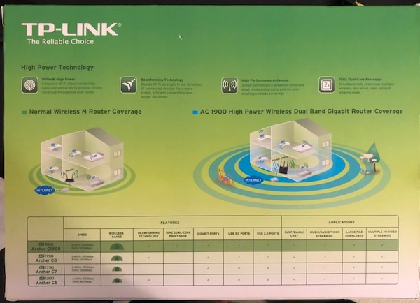 TP-LINK Wireless Gigabit Dual Band Router /w DD-WRT Firmware