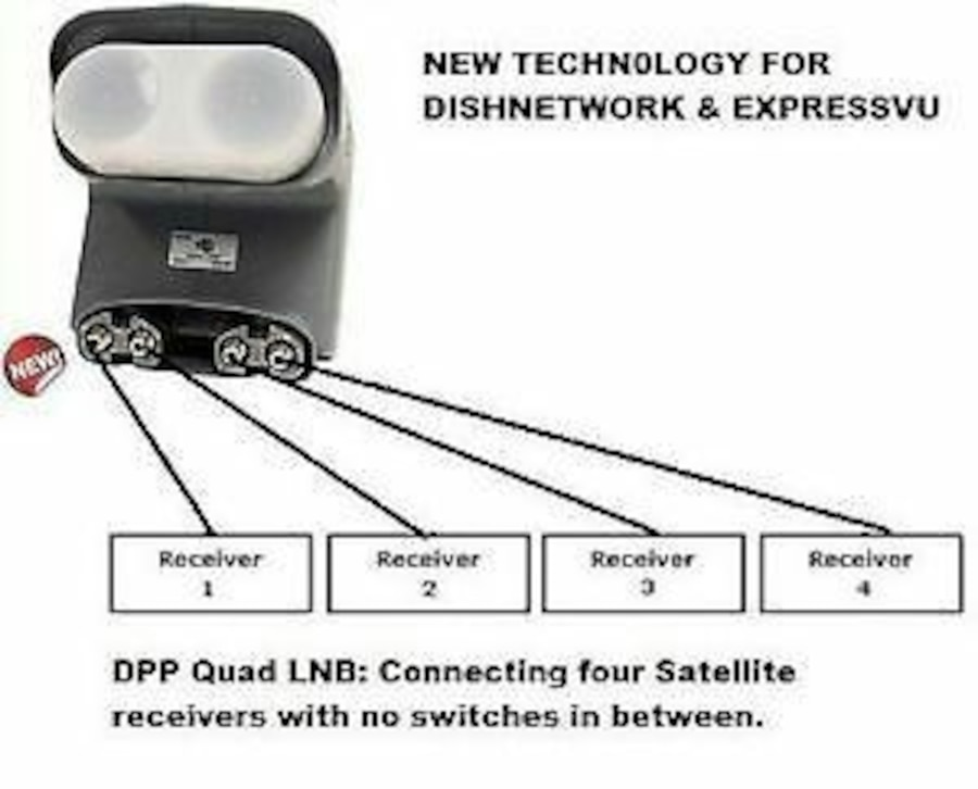 Dpp quad lnb wiring all wiring diagram and wire schematics dpp quad lnb wiring cheapraybanclubmaster Gallery