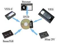 CONVERT YOU VHS/MINI/V8 = DIGITAL IN SD OR USB